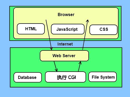 CGI构架图