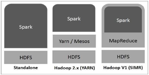 星火内置在Hadoop